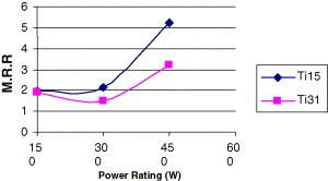 تاثیر منبع قدرت در رابطه با MRR در قطعهکاری با جنس TiN 13.15