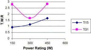 تاثیر منبع قدرت در رابطه با خوردگی ابزار HSS در قطعهکاری با جنس TiN 13.15