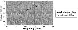 نسبت نرخ برداشت با فرکانس