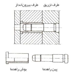 :استفاده از میل راهنما و بوش جهت هدایت قالب
